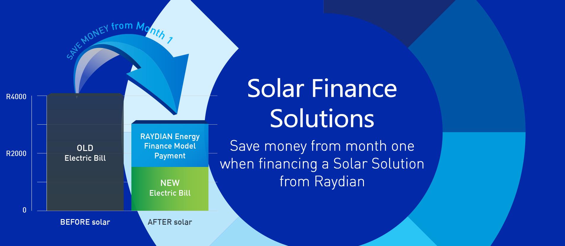 Finance Rotator